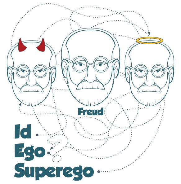 A nova divisão do psiquismo para Freud - Melkberg - psicologia - ego - superego - Freud - id - segunda topica