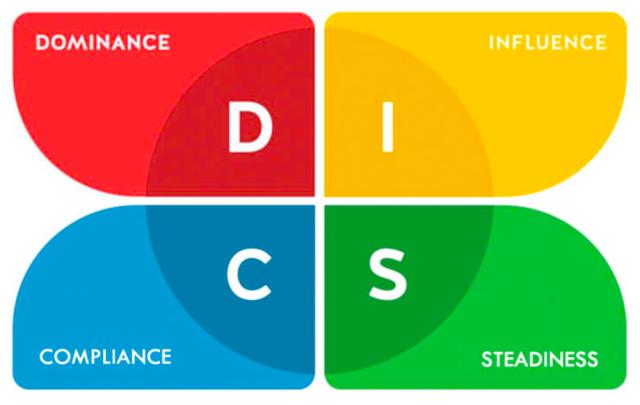 Teste DISC de William Marston: Saiba avaliar seu perfil comportamental - blog de psicologia Melkberg - teste Disc - pessoas - William Marston - perfil comportamental - padrão de comportamento - perfil de comportamento - avaliar - resultado - influência - dominância - estabilidade - conformidade - criador - DISC - teste DISC